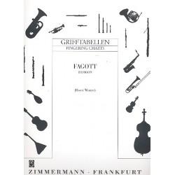 Winter, Horst: Grifftabelle für Fagott