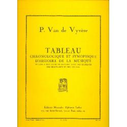 Vyvere, P. van de: Tableau chronologique et synoptique d'histoire de la musique