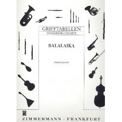 Ignatieff, Michael: Grifftabelle für Balalaika
